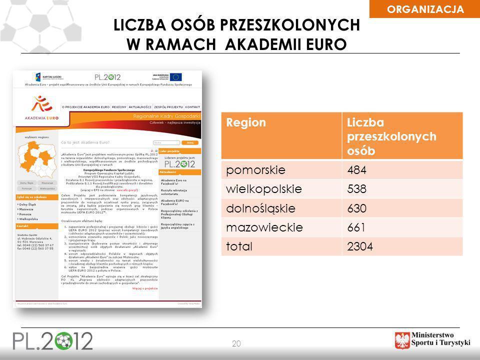 ORGANIZACJA 20 LICZBA OSÓB PRZESZKOLONYCH W RAMACH AKADEMII EURO RegionLiczba przeszkolonych osób pomorskie484 wielkopolskie538 dolnośląskie630 mazowi