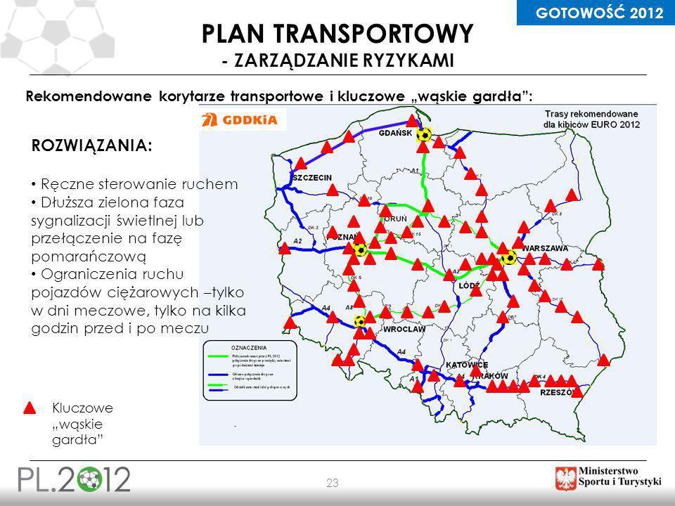 ORGANIZACJA 23 PLAN TRANSPORTOWY - ZARZĄDZANIE RYZYKAMI Rekomendowane korytarze transportowe i kluczowe wąskie gardła: Kluczowe wąskie gardła ROZWIĄZA
