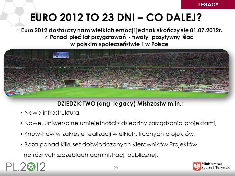 LEGACY 28 EURO 2012 TO 23 DNI – CO DALEJ? DZIEDZICTWO (ang. legacy) Mistrzostw m.in.: Nowa infrastruktura, Nowe, uniwersalne umiejętności z dziedziny