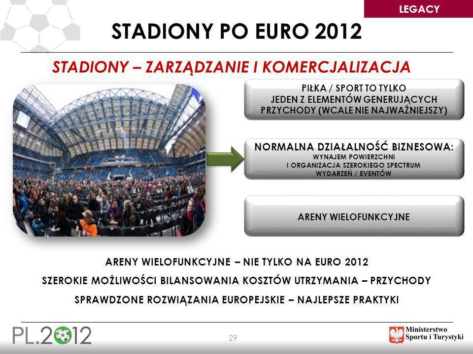 LEGACY 29 STADIONY PO EURO 2012 STADIONY – ZARZĄDZANIE I KOMERCJALIZACJA PIŁKA / SPORT TO TYLKO JEDEN Z ELEMENTÓW GENERUJĄCYCH PRZYCHODY (WCALE NIE NA