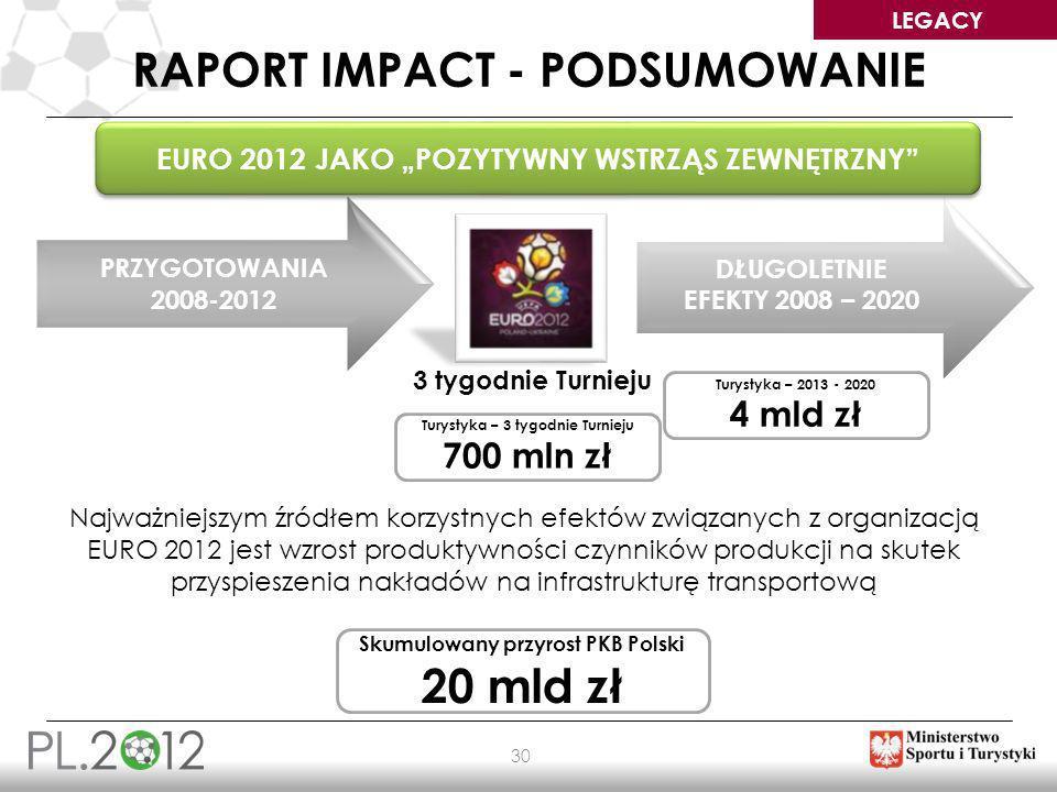 LEGACY 30 RAPORT IMPACT - PODSUMOWANIE PRZYGOTOWANIA 2008-2012 DŁUGOLETNIE EFEKTY 2008 – 2020 EURO 2012 JAKO POZYTYWNY WSTRZĄS ZEWNĘTRZNY Turystyka –