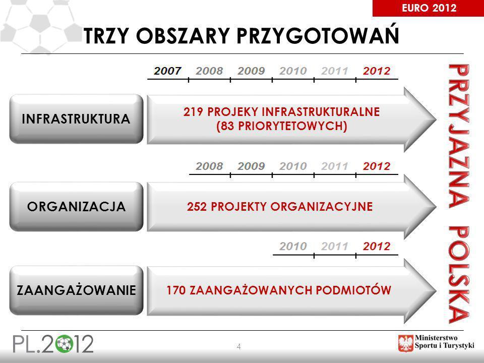 EURO 2012 4 TRZY OBSZARY PRZYGOTOWAŃ INFRASTRUKTURA 219 PROJEKY INFRASTRUKTURALNE (83 PRIORYTETOWYCH) ORGANIZACJA ZAANGAŻOWANIE 252 PROJEKTY ORGANIZAC
