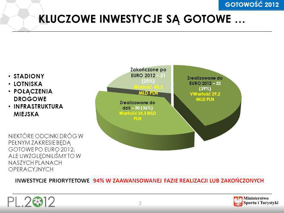 INFRASTRUKTURA 16 ROZWÓJ SIECI DRÓG SZYBKIEGO RUCHU W POLSCE W LATACH 2007 - 2014