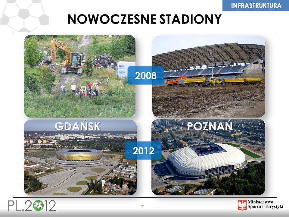 INFRASTRUKTURA 7 NOWOCZESNE STADIONY GDAŃSKPOZNAŃ 2012 2008