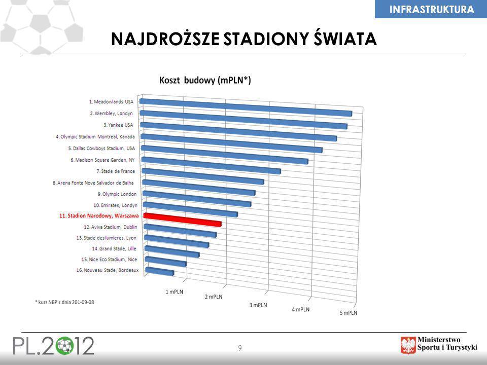 LEGACY 30 RAPORT IMPACT - PODSUMOWANIE PRZYGOTOWANIA 2008-2012 DŁUGOLETNIE EFEKTY 2008 – 2020 EURO 2012 JAKO POZYTYWNY WSTRZĄS ZEWNĘTRZNY Turystyka – 3 tygodnie Turnieju 700 mln zł Turystyka – 2013 - 2020 4 mld zł Skumulowany przyrost PKB Polski 20 mld zł 3 tygodnie Turnieju Najważniejszym źródłem korzystnych efektów związanych z organizacją EURO 2012 jest wzrost produktywności czynników produkcji na skutek przyspieszenia nakładów na infrastrukturę transportową