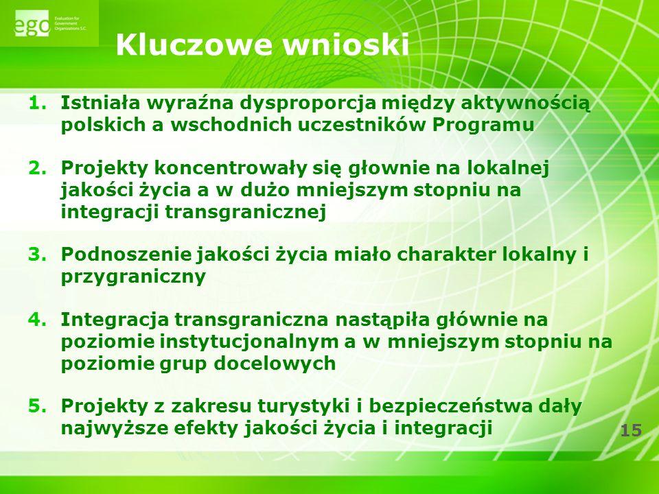 15 Kluczowe wnioski 1.Istniała wyraźna dysproporcja między aktywnością polskich a wschodnich uczestników Programu 2.Projekty koncentrowały się głownie na lokalnej jakości życia a w dużo mniejszym stopniu na integracji transgranicznej 3.Podnoszenie jakości życia miało charakter lokalny i przygraniczny 4.Integracja transgraniczna nastąpiła głównie na poziomie instytucjonalnym a w mniejszym stopniu na poziomie grup docelowych 5.Projekty z zakresu turystyki i bezpieczeństwa dały najwyższe efekty jakości życia i integracji