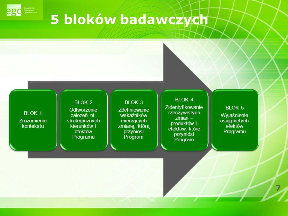 7 5 bloków badawczych BLOK 1 Zrozumienie kontekstu BLOK 2 Odtworzenie założeń nt.