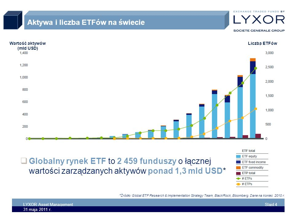 LYXOR Asset Management Slajd 4 31 maja 2011 r. 4 Aktywa i liczba ETFów na świecie Liczba ETFówWartość aktywów (mld USD) Globalny rynek ETF to 2 459 fu
