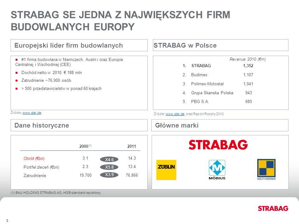 FINANCIALSAPPENDIX 3 X4.1 X6.4 X3.7 Dane historyczne Główne marki #1 firma budowlana w Niemczech, Austri i oraz Europie Centralnej i Wschodniej (CEE)