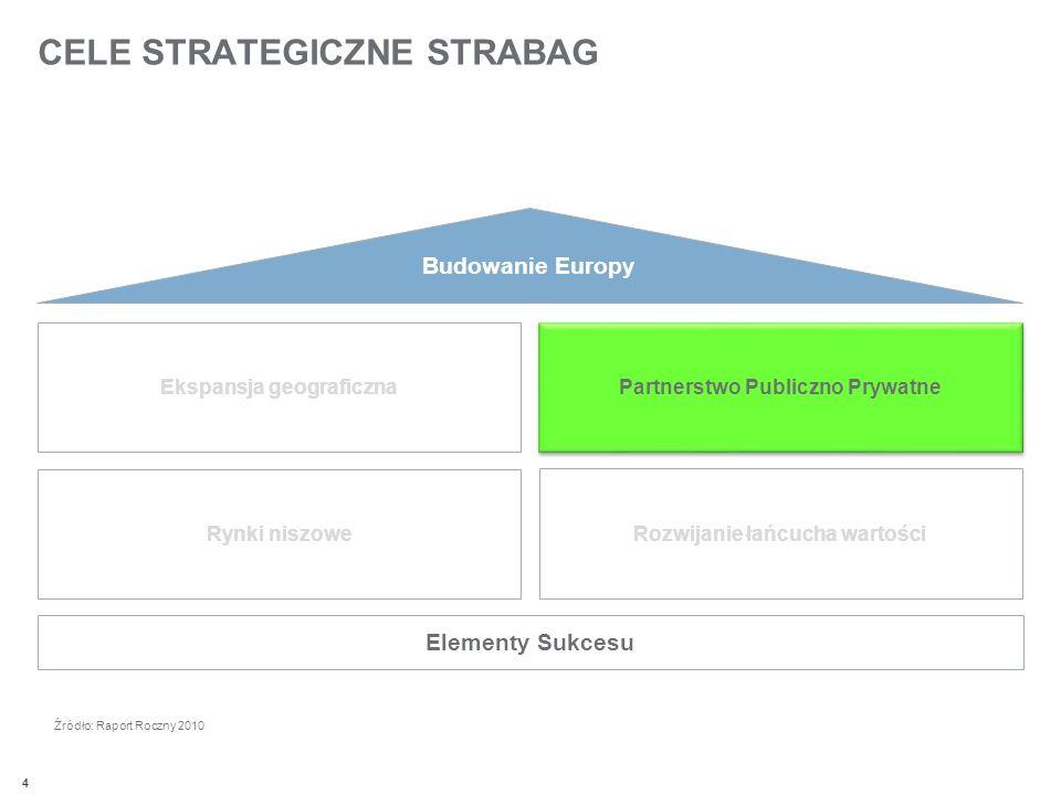 4 CELE STRATEGICZNE STRABAG Budowanie Europy Elementy Sukcesu Partnerstwo Publiczno Prywatne Ekspansja geograficzna Rynki niszowe Rozwijanie łańcucha