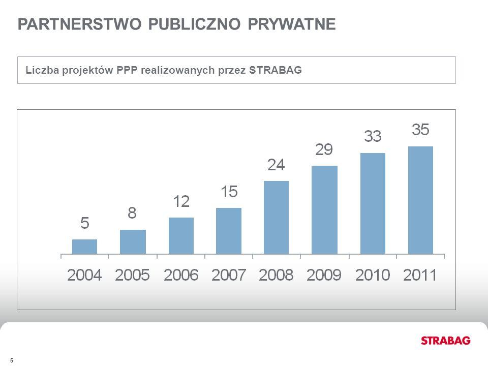 STRABAG GROUPFINANCIALSAPPENDIX 5 Liczba projektów PPP realizowanych przez STRABAG PARTNERSTWO PUBLICZNO PRYWATNE STRABAG GROUP