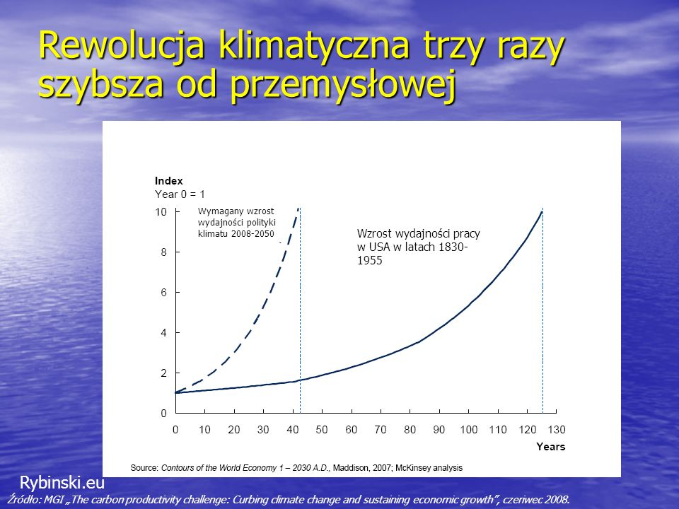 Rybinski.eu Rewolucja klimatyczna trzy razy szybsza od przemysłowej Źródło: MGI The carbon productivity challenge: Curbing climate change and sustaining economic growth, czeriwec 2008.