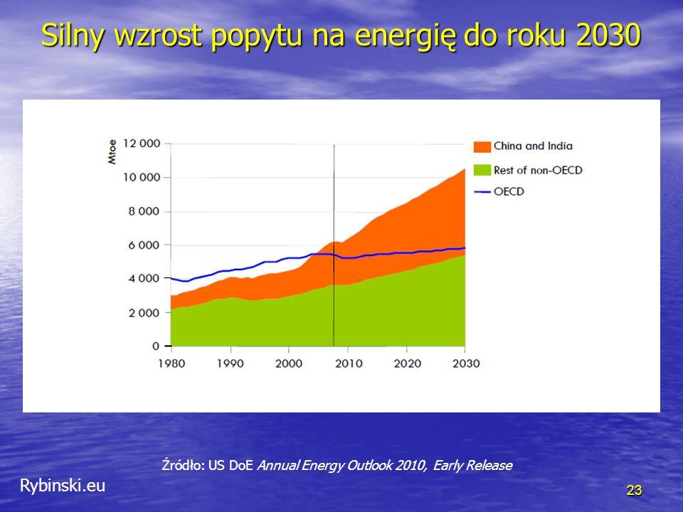 Rybinski.eu Silny wzrost popytu na energię do roku 2030 23 Źródło: US DoE Annual Energy Outlook 2010, Early Release