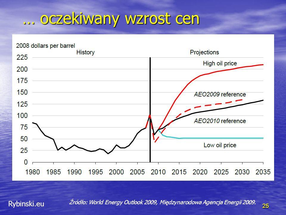 Rybinski.eu … oczekiwany wzrost cen … oczekiwany wzrost cen 25 Źródło: World Energy Outlook 2009, Międzynarodowa Agencja Energii 2009.