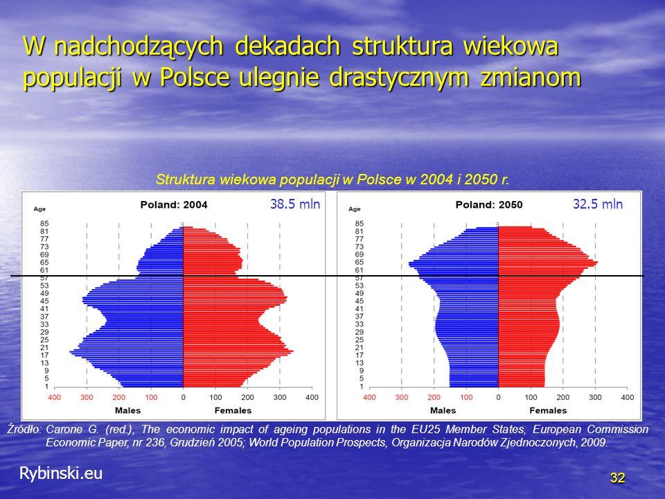Rybinski.eu W nadchodzących dekadach struktura wiekowa populacji w Polsce ulegnie drastycznym zmianom Źródło: Carone G.
