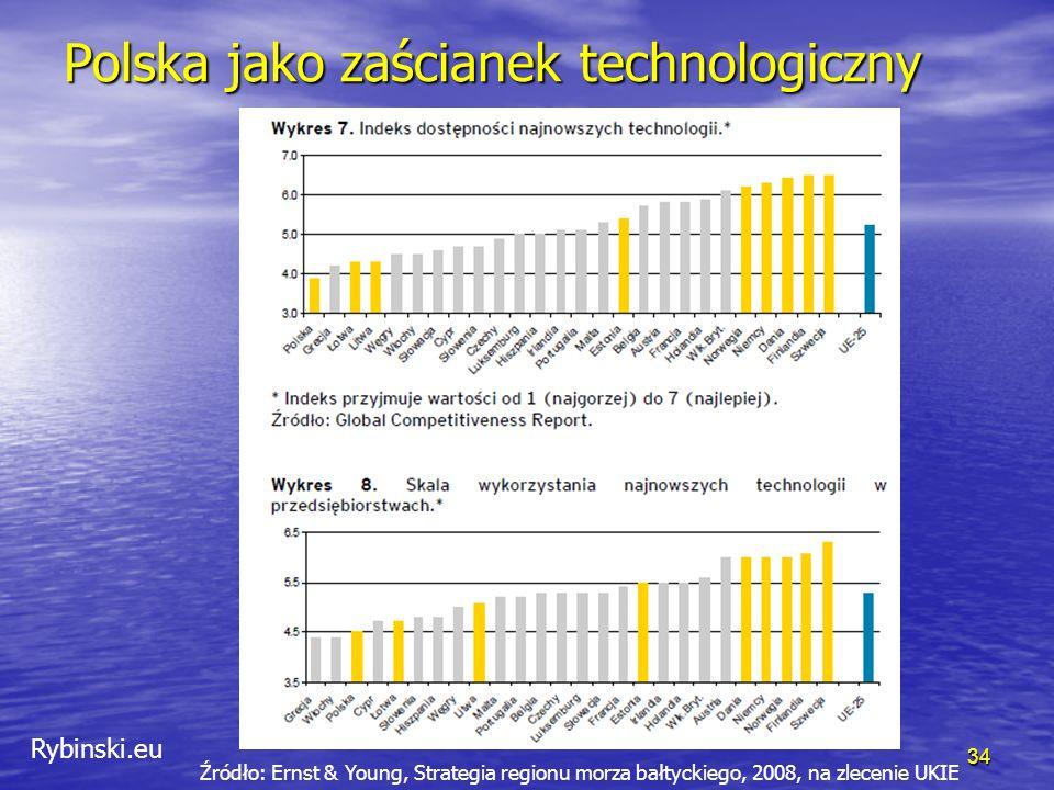 Rybinski.eu Polska jako zaścianek technologiczny 34 Źródło: Ernst & Young, Strategia regionu morza bałtyckiego, 2008, na zlecenie UKIE