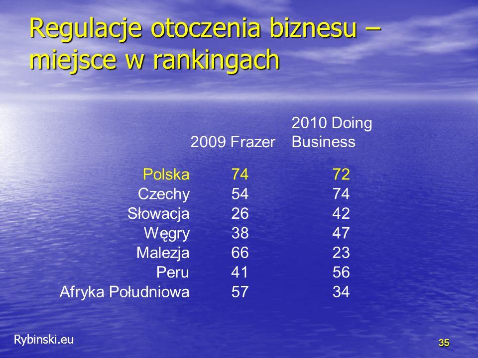 Rybinski.eu Regulacje otoczenia biznesu – miejsce w rankingach 35 2009 Frazer 2010 Doing Business Polska7472 Czechy5474 Słowacja2642 Węgry3847 Malezja6623 Peru4156 Afryka Południowa5734