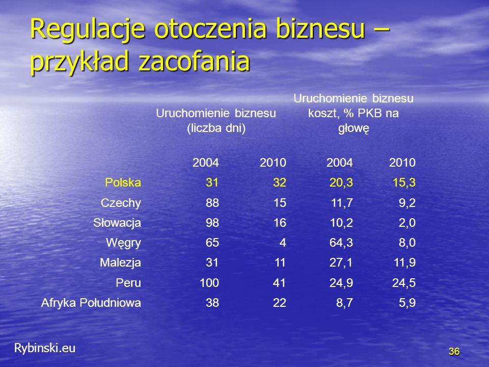 Rybinski.eu Regulacje otoczenia biznesu – przykład zacofania 36 Uruchomienie biznesu (liczba dni) Uruchomienie biznesu koszt, % PKB na głowę 2004201020042010 Polska313220,315,3 Czechy881511,79,2 Słowacja981610,22,0 Węgry65464,38,0 Malezja311127,111,9 Peru1004124,924,5 Afryka Południowa38228,75,9