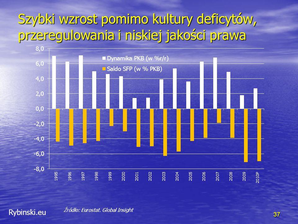 Rybinski.eu Szybki wzrost pomimo kultury deficytów, przeregulowania i niskiej jakości prawa 37 Źródło: Eurostat.