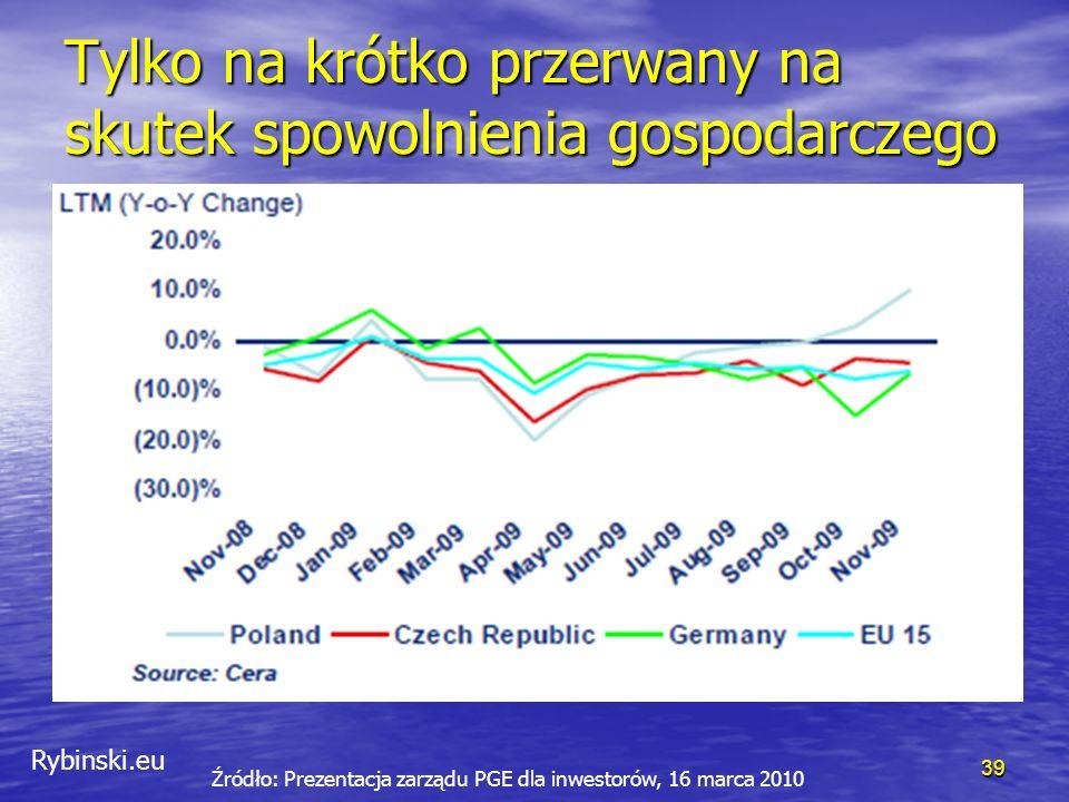 Rybinski.eu Tylko na krótko przerwany na skutek spowolnienia gospodarczego 39 Źródło: Prezentacja zarządu PGE dla inwestorów, 16 marca 2010