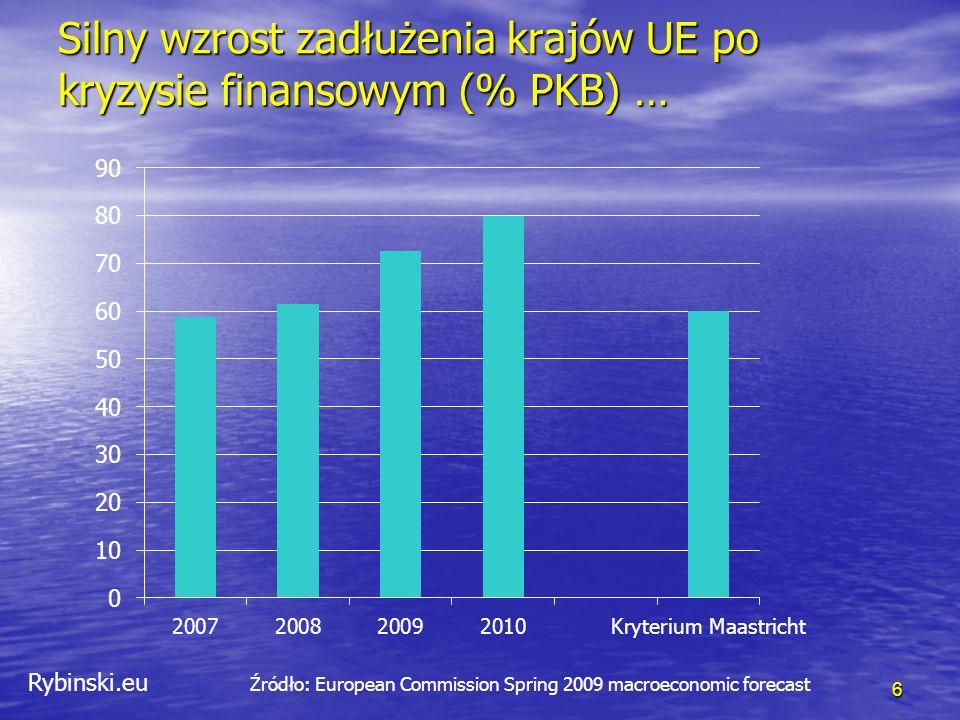 Rybinski.eu Silny wzrost zadłużenia krajów UE po kryzysie finansowym (% PKB) … 6 Źródło: European Commission Spring 2009 macroeconomic forecast