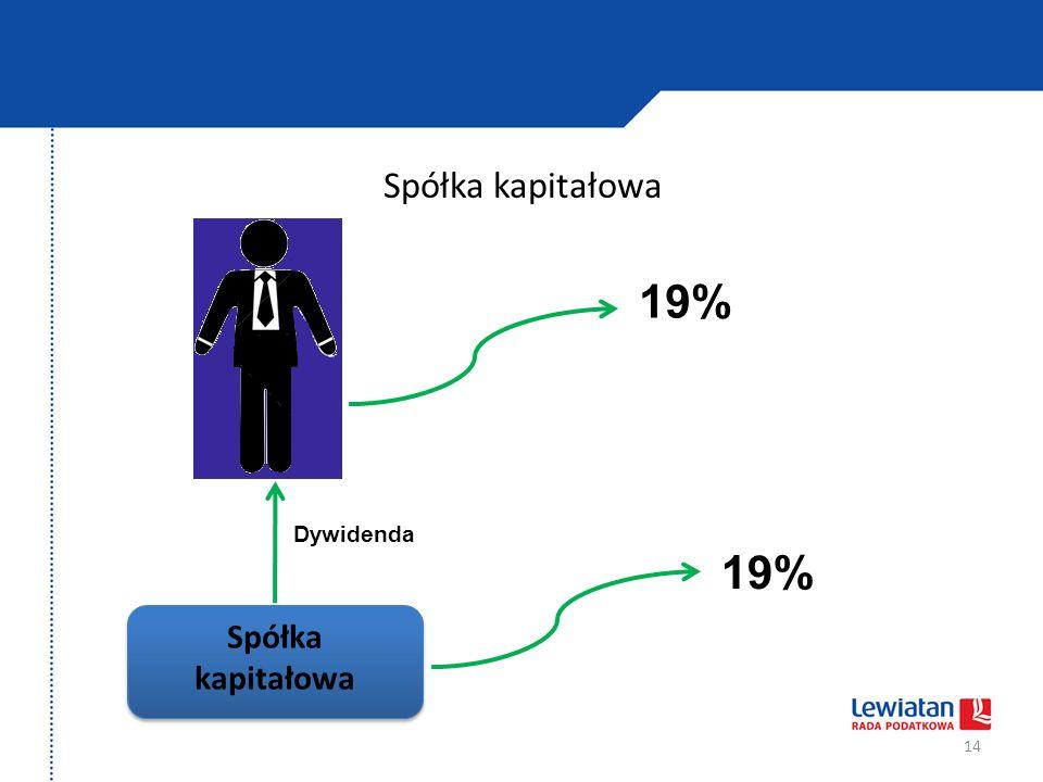 Spółka kapitałowa 14 19% Spółka kapitałowa 19% Dywidenda
