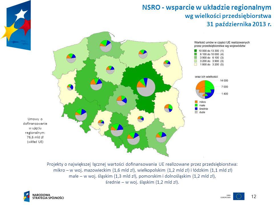 12 NSRO - wsparcie w układzie regionalnym wg wielkości przedsiębiorstwa 31 października 2013 r. Projekty o największej łącznej wartości dofinansowania