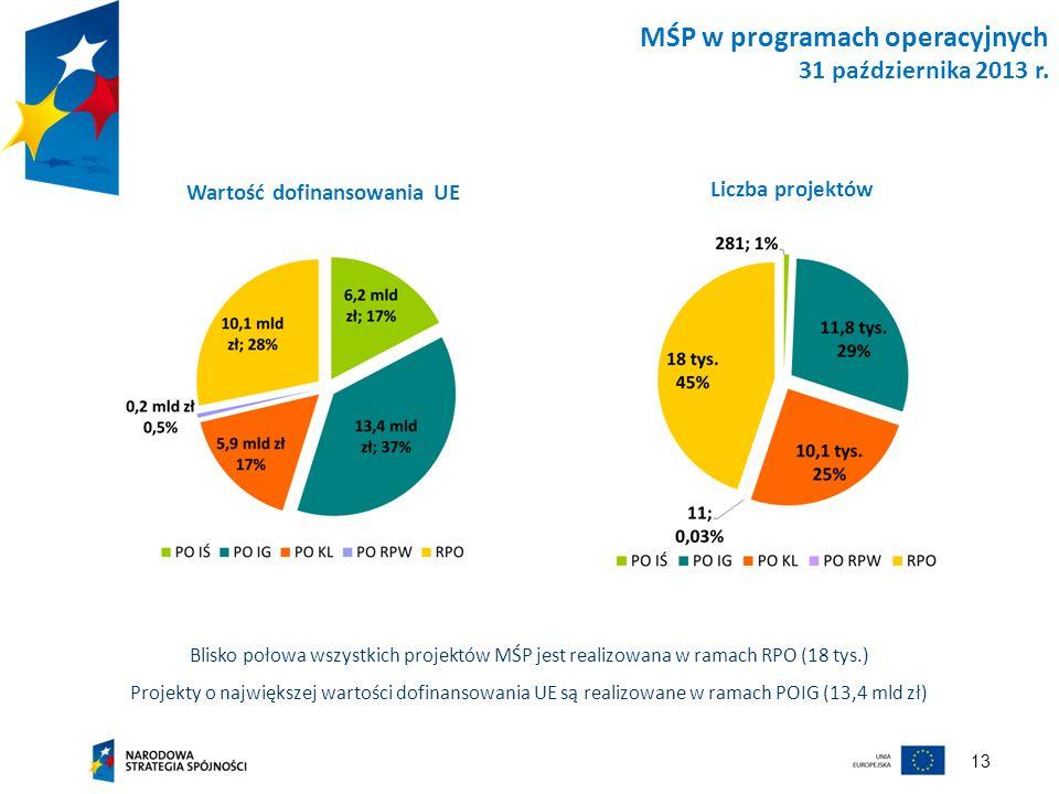 13 MŚP w programach operacyjnych 31 października 2013 r. Wartość dofinansowania UE Liczba projektów Blisko połowa wszystkich projektów MŚP jest realiz
