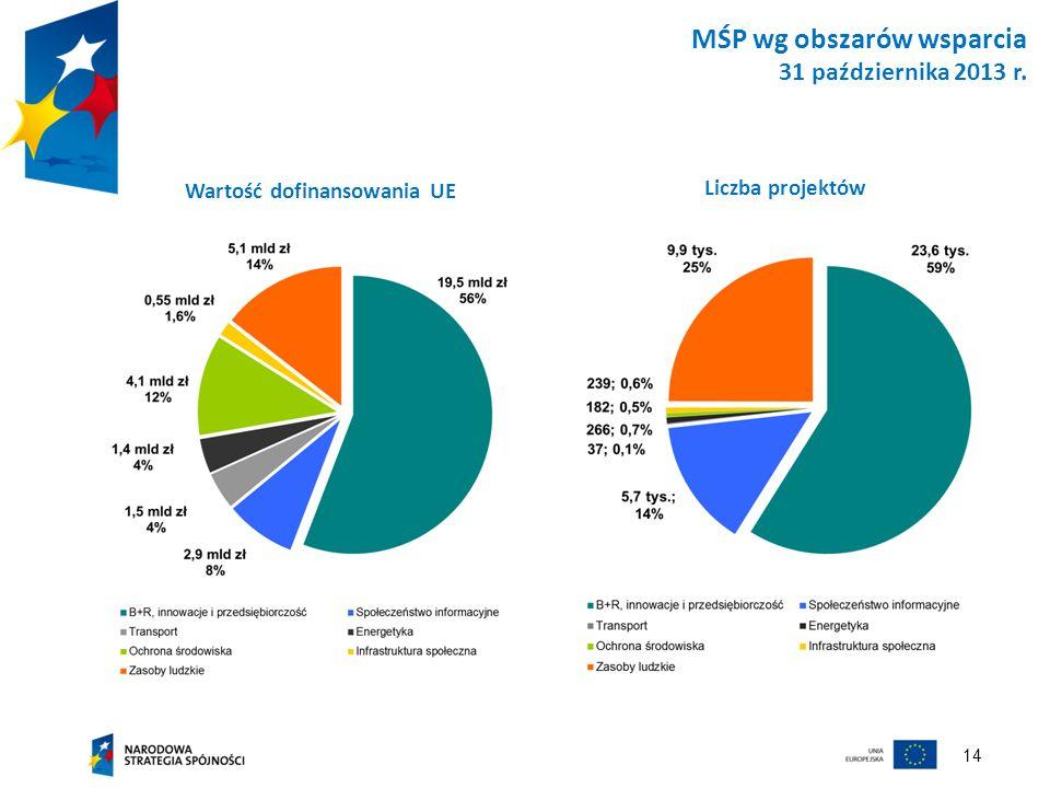 14 MŚP wg obszarów wsparcia 31 października 2013 r. Wartość dofinansowania UE Liczba projektów