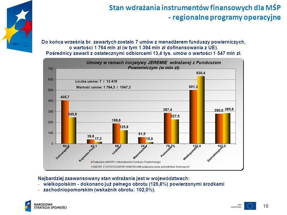 16 Stan wdrażania instrumentów finansowych dla MŚP - regionalne programy operacyjne Najbardziej zaawansowany stan wdrażania jest w województwach: -wie