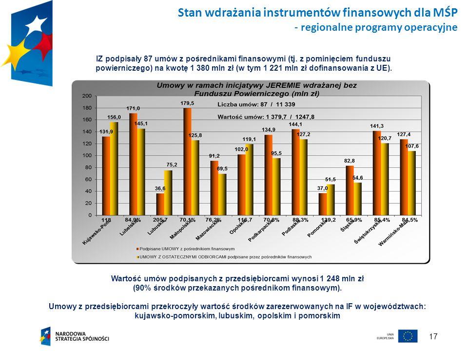 17 Stan wdrażania instrumentów finansowych dla MŚP - regionalne programy operacyjne Wartość umów podpisanych z przedsiębiorcami wynosi 1 248 mln zł (9