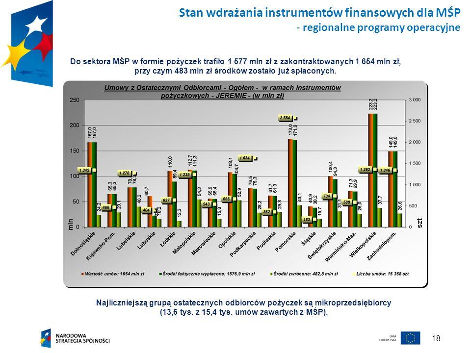 18 Stan wdrażania instrumentów finansowych dla MŚP - regionalne programy operacyjne Najliczniejszą grupą ostatecznych odbiorców pożyczek są mikroprzed