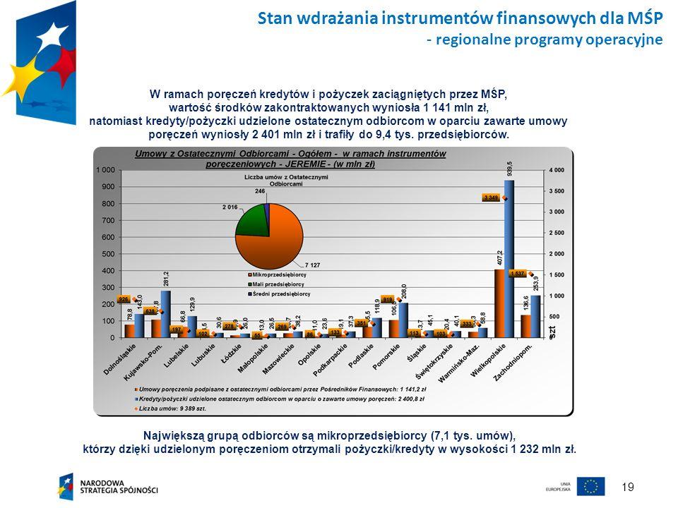 19 Stan wdrażania instrumentów finansowych dla MŚP - regionalne programy operacyjne Największą grupą odbiorców są mikroprzedsiębiorcy (7,1 tys. umów),