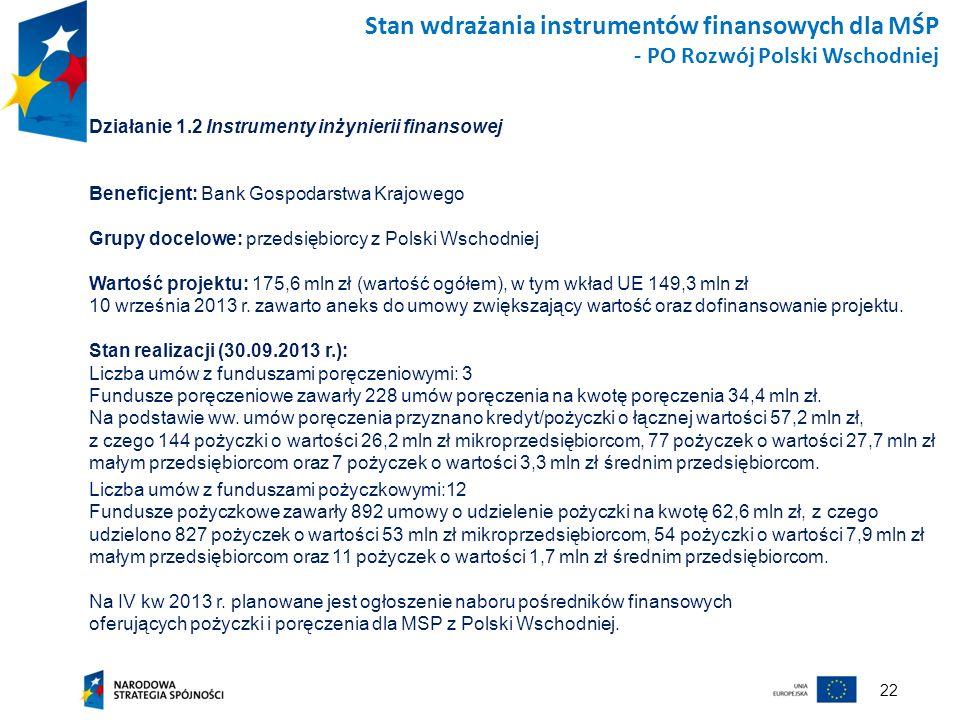 22 Stan wdrażania instrumentów finansowych dla MŚP - PO Rozwój Polski Wschodniej Działanie 1.2 Instrumenty inżynierii finansowej Beneficjent: Bank Gos