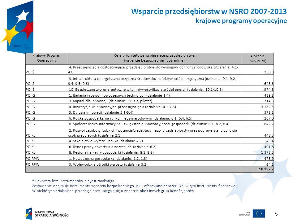 5 Wsparcie przedsiębiorstw w NSRO 2007-2013 krajowe programy operacyjne * Powyższa lista instrumentów nie jest zamknięta. Zestawienie obejmuje instrum
