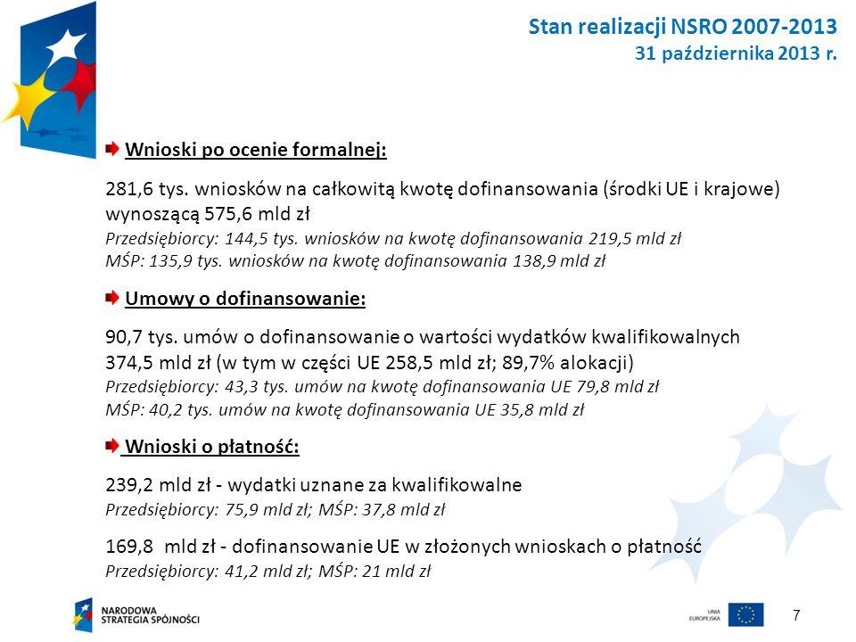 7 Stan realizacji NSRO 2007-2013 31 października 2013 r. Wnioski po ocenie formalnej: 281,6 tys. wniosków na całkowitą kwotę dofinansowania (środki UE