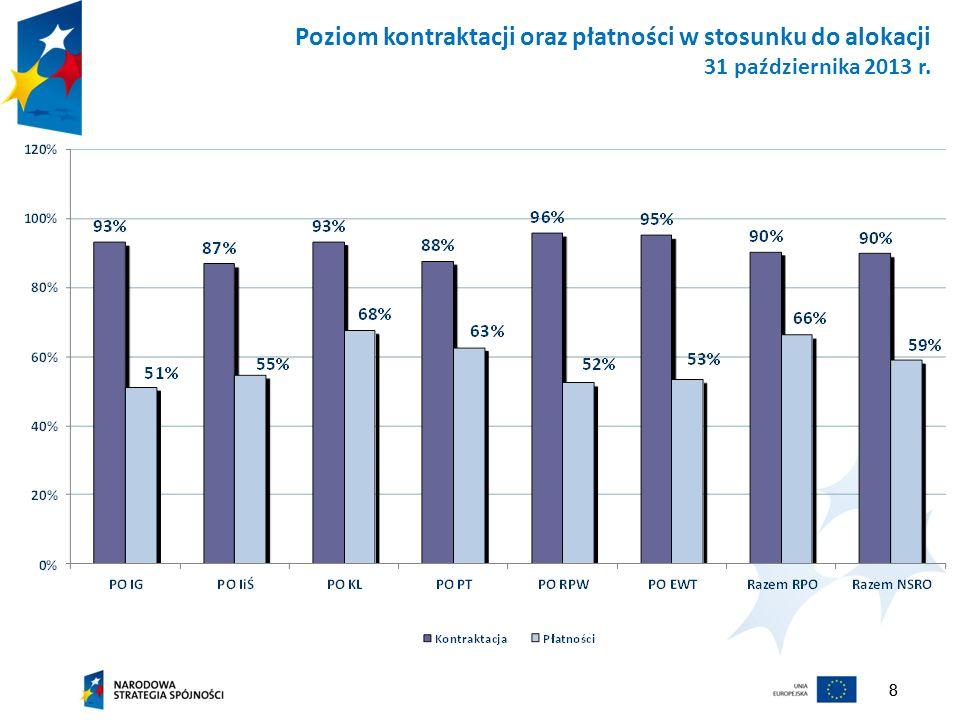 88 Poziom kontraktacji oraz płatności w stosunku do alokacji 31 października 2013 r.