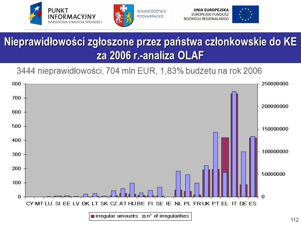 112 WOJEWÓDZTWO PODKARPACKIE Nieprawidłowości zgłoszone przez państwa członkowskie do KE za 2006 r.-analiza OLAF 3444 nieprawidłowości, 704 mln EUR, 1