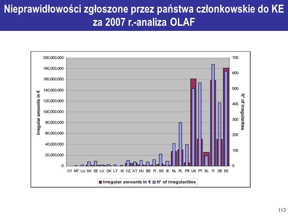 113 WOJEWÓDZTWO PODKARPACKIE Analiza OLAF rok 2007 Nieprawidłowości zgłoszone przez państwa członkowskie do KE za 2007 r.-analiza OLAF