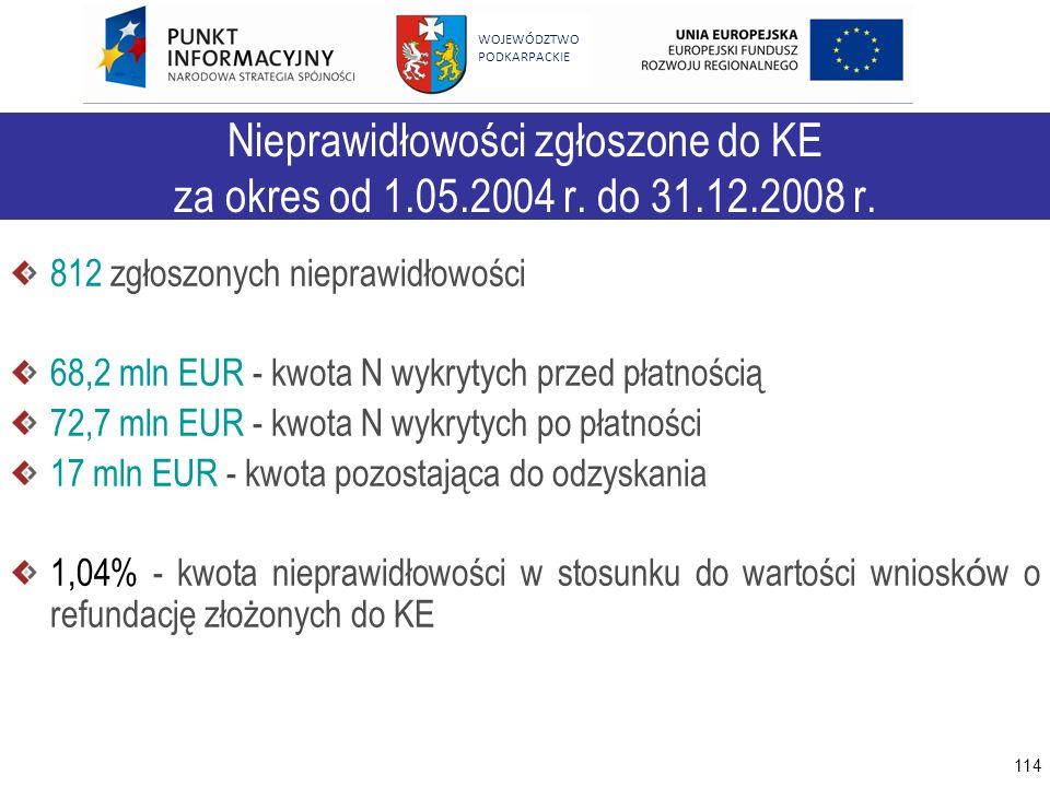 114 WOJEWÓDZTWO PODKARPACKIE Nieprawidłowości zgłoszone do KE za okres od 1.05.2004 r. do 31.12.2008 r. 812 zgłoszonych nieprawidłowości 68,2 mln EUR