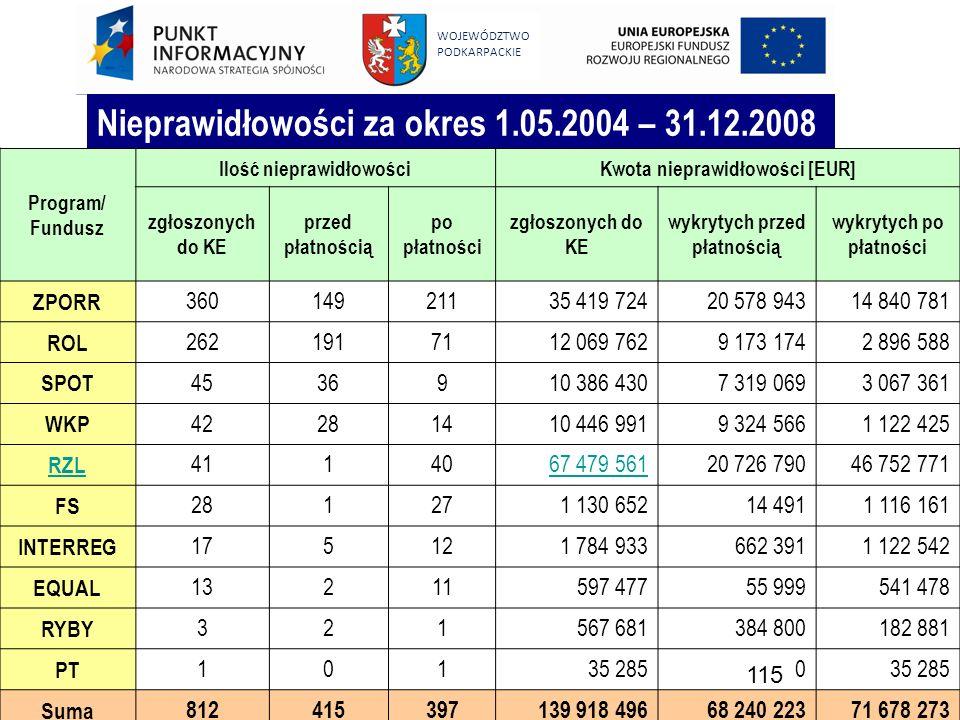 115 WOJEWÓDZTWO PODKARPACKIE Program/ Fundusz Ilość nieprawidłowościKwota nieprawidłowości [EUR] zgłoszonych do KE przed płatnością po płatności zgłos