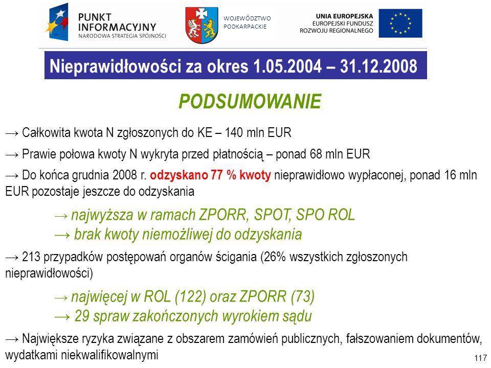 117 WOJEWÓDZTWO PODKARPACKIE Nieprawidłowości za okres 1.05.2004 – 31.12.2008 PODSUMOWANIE Całkowita kwota N zgłoszonych do KE – 140 mln EUR Prawie po