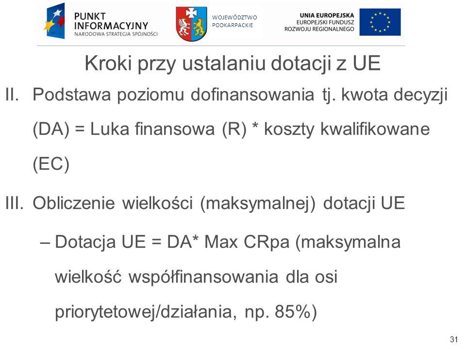 31 WOJEWÓDZTWO PODKARPACKIE Kroki przy ustalaniu dotacji z UE II.Podstawa poziomu dofinansowania tj. kwota decyzji (DA) = Luka finansowa (R) * koszty