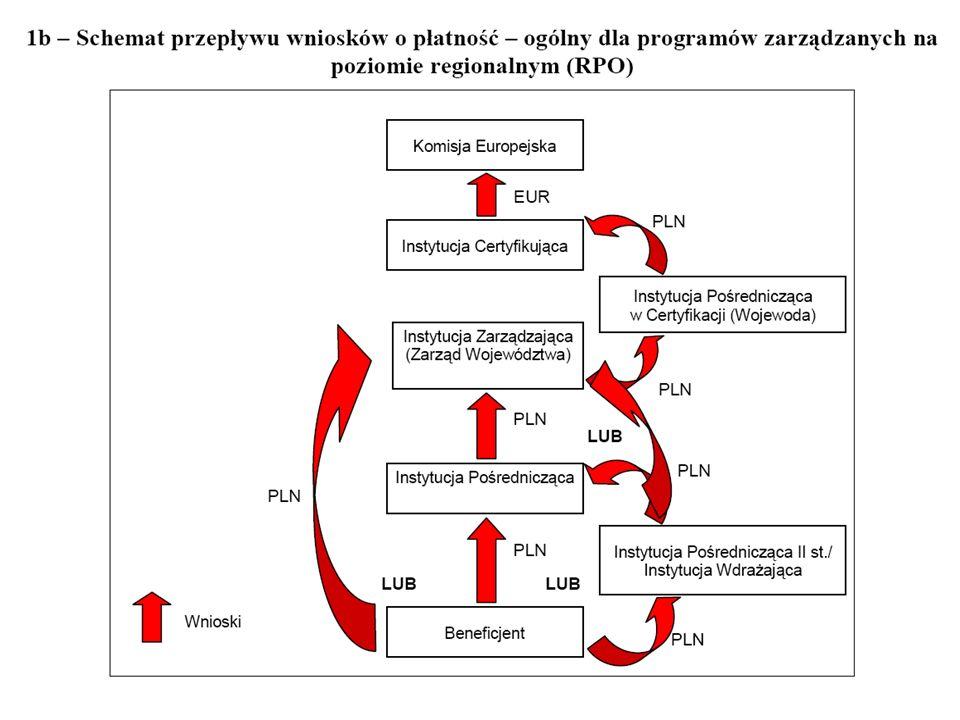 70 WOJEWÓDZTWO PODKARPACKIE Trwałość projektu (rozp.