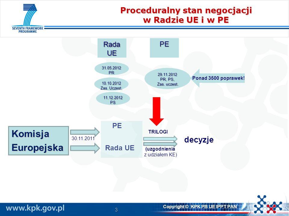 3 Copyright © KPK PB UE IPPT PAN Proceduralny stan negocjacji w Radzie UE i w PE KomisjaEuropejska PE decyzje Rada UE TRILOGI (uzgodnienia z udziałem KE) Rada UE PE 31.05.2012 PR 10.10.2012 Zas.