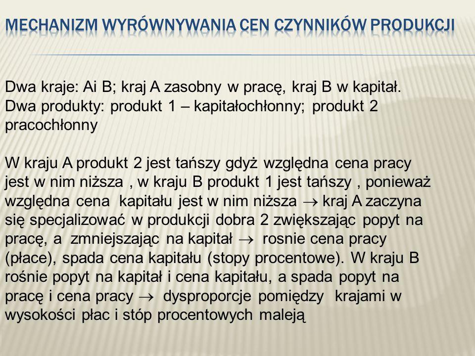 Dwa kraje: Ai B; kraj A zasobny w pracę, kraj B w kapitał. Dwa produkty: produkt 1 – kapitałochłonny; produkt 2 pracochłonny W kraju A produkt 2 jest