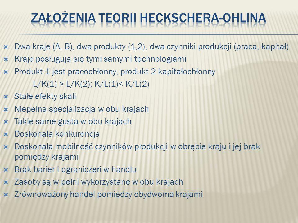 Dwa kraje (A, B), dwa produkty (1,2), dwa czynniki produkcji (praca, kapitał) Kraje posługują się tymi samymi technologiami Produkt 1 jest pracochłonn