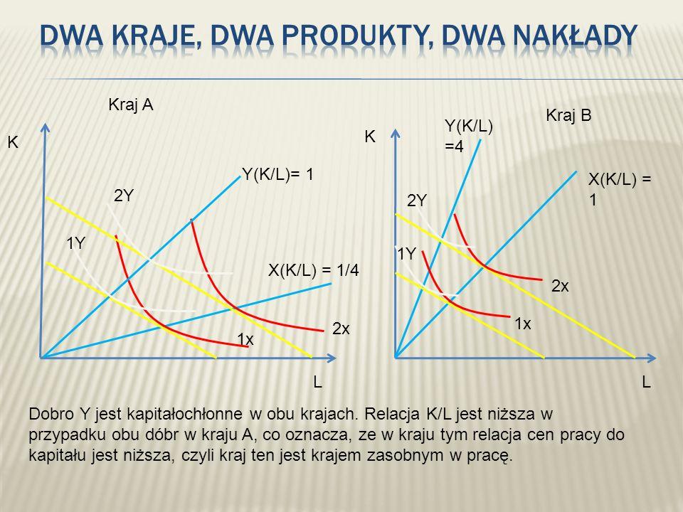 K L Kraj A X(K/L) = 1/4 Y(K/L)= 1 1x 2x 1Y 2Y K L Kraj B X(K/L) = 1 Y(K/L) =4 1x 2x 1Y 2Y Dobro Y jest kapitałochłonne w obu krajach. Relacja K/L jest