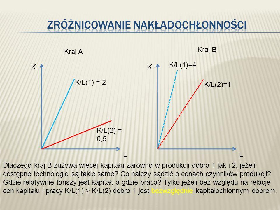 K LL K Kraj A Kraj B K/L(1) = 2 K/L(2) = 0,5 K/L(1)=4 K/L(2)=1 Dlaczego kraj B zużywa więcej kapitału zarówno w produkcji dobra 1 jak i 2, jeżeli dost