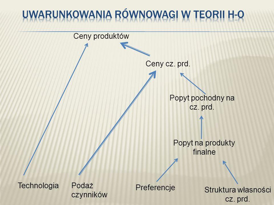 TechnologiaPodaż czynników Preferencje Struktura własności cz. prd. Popyt na produkty finalne Popyt pochodny na cz. prd. Ceny cz. prd. Ceny produktów